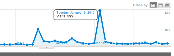 Quick Look at my stats from Google Analytics